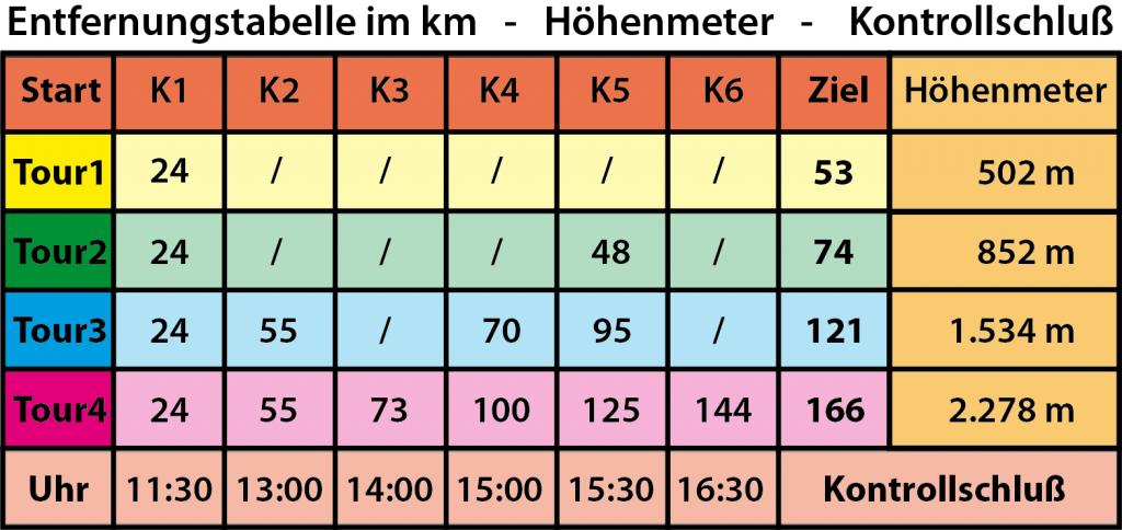RTF Tabelle